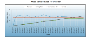 Vehicles Sold